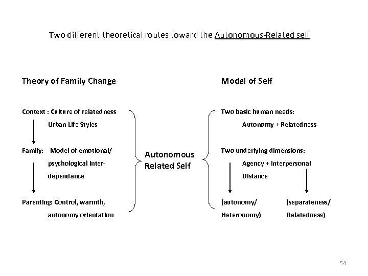 Two different theoretical routes toward the Autonomous-Related self Theory of Family Change Model of