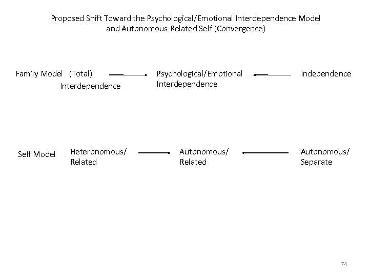 Proposed Shift Toward the Psychological/Emotional Interdependence Model and Autonomous-Related Self (Convergence) Family Model (Total)