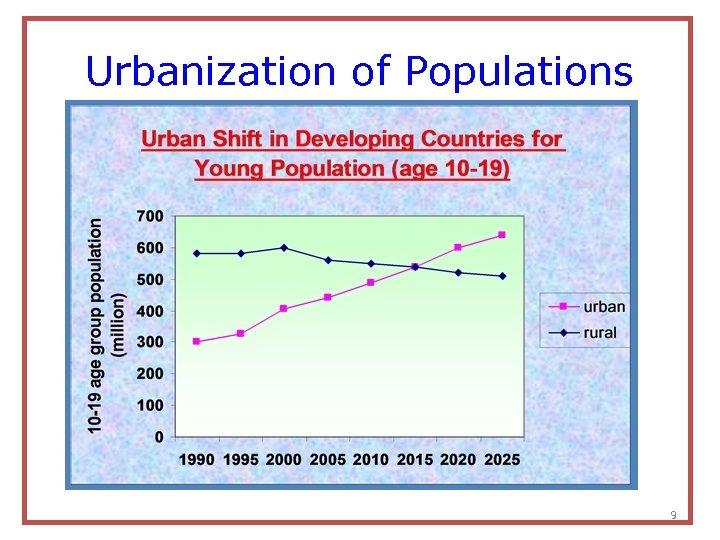 Urbanization of Populations 9
