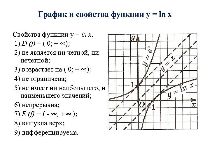 График и свойства функции y = ln x Свойства функции y = ln x:
