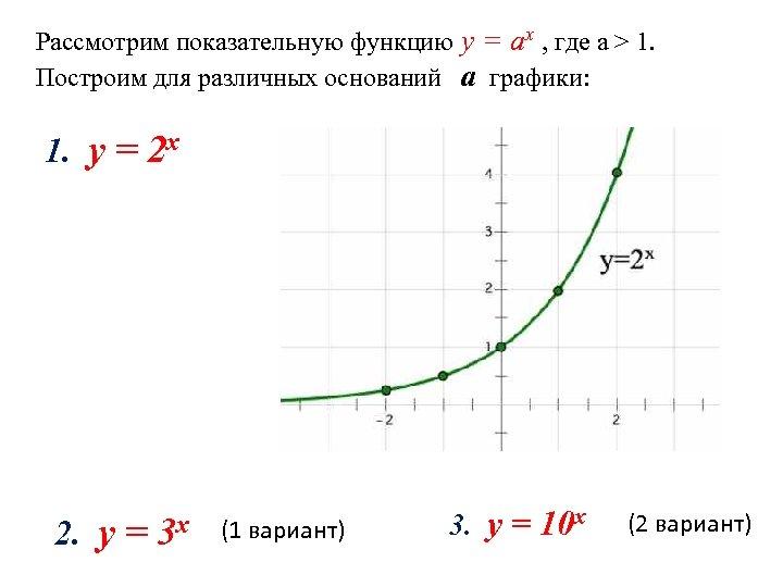 Рассмотрим показательную функцию y = аx , где а > 1. Построим для различных