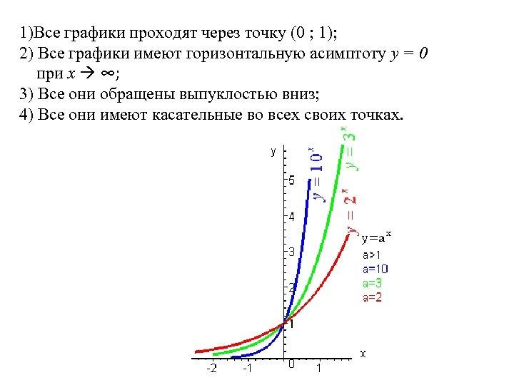 1)Все графики проходят через точку (0 ; 1); 2) Все графики имеют горизонтальную асимптоту