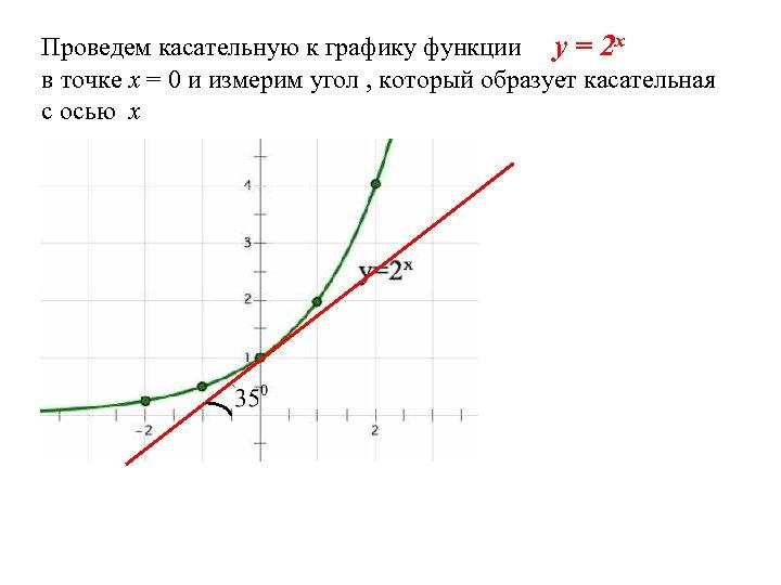 Проведем касательную к графику функции y = 2 x в точке х = 0