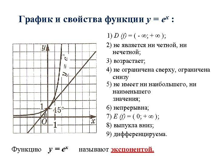 График и свойства функции y = еx : 1) D (f) = ( -