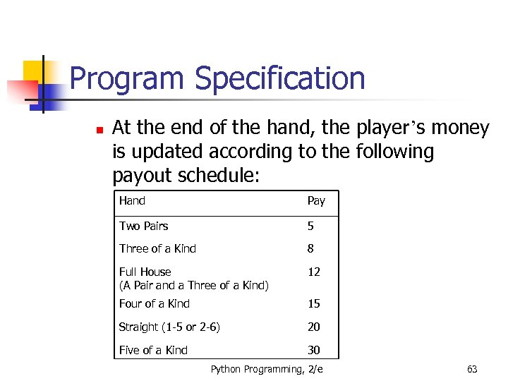 Program Specification n At the end of the hand, the player's money is updated