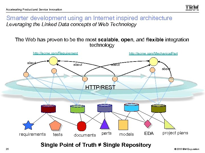 Accelerating Product and Service Innovation Smarter development using an Internet inspired architecture Leveraging the