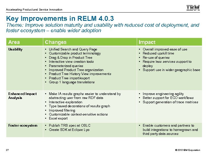 Accelerating Product and Service Innovation Key Improvements in RELM 4. 0. 3 Theme: Improve