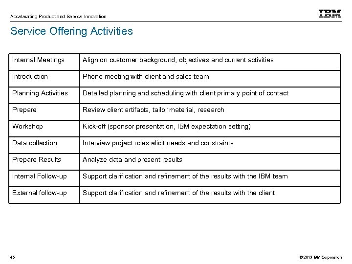 Accelerating Product and Service Innovation Service Offering Activities Internal Meetings Align on customer background,