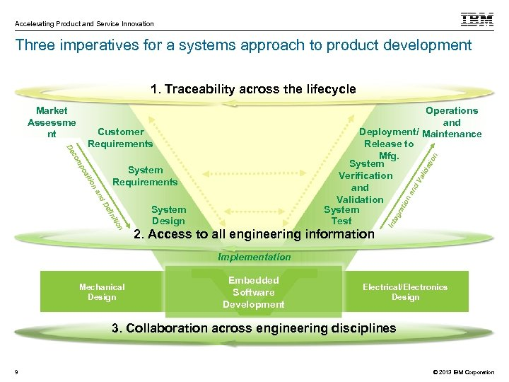 Accelerating Product and Service Innovation Three imperatives for a systems approach to product development