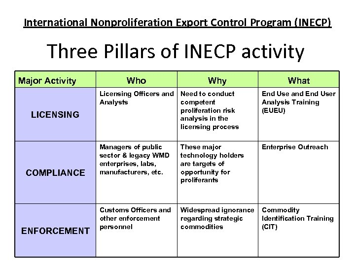 International Nonproliferation Export Control Program (INECP) Three Pillars of INECP activity Major Activity LICENSING