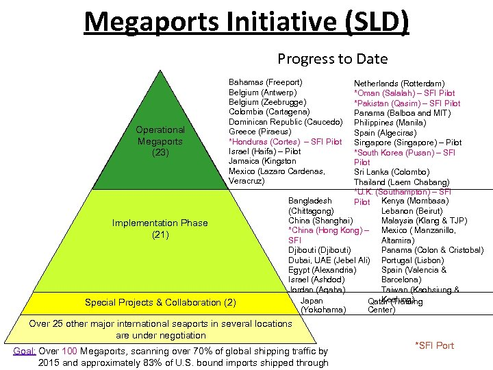 Megaports Initiative (SLD) Progress to Date Operational Megaports (23) Bahamas (Freeport) Belgium (Antwerp) Belgium