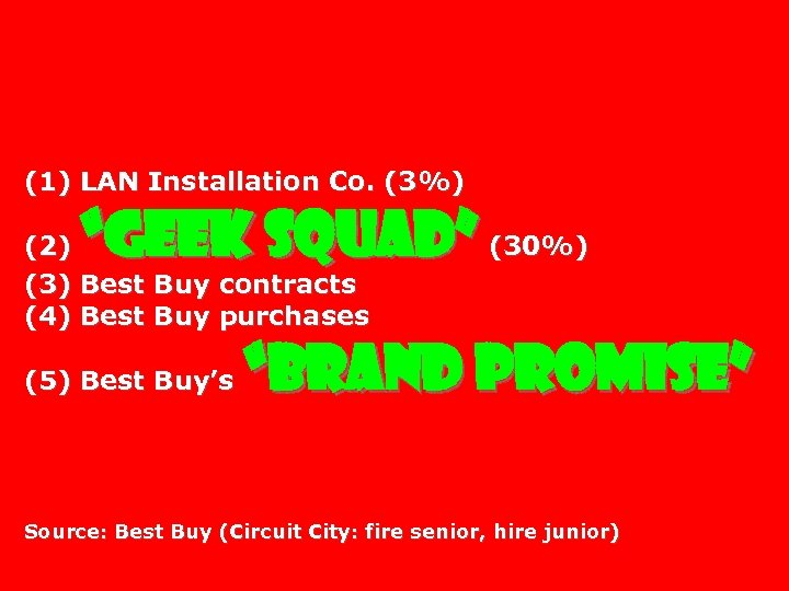 "(1) LAN Installation Co. (3%) ""Geek Squad"" (30%) (2) (3) Best Buy contracts (4)"