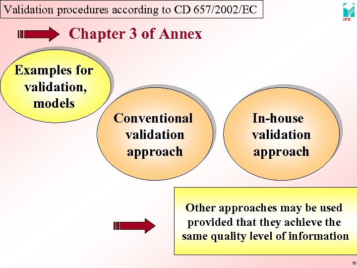 Validation procedures according to CD 657/2002/EC Chapter 3 of Annex Examples for validation, models