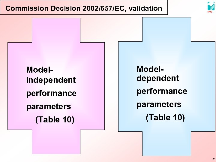 Commission Decision 2002/657/EC, validation Modelindependent Modeldependent performance parameters (Table 10) 11