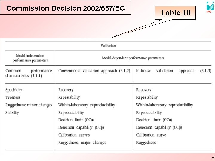 Commission Decision 2002/657/EC Table 10 12