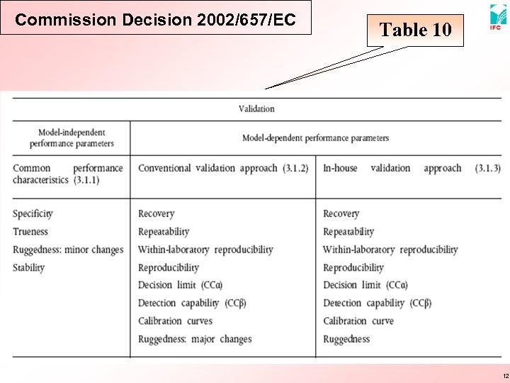 Commission Decision 2002/657/EC Table 10 12