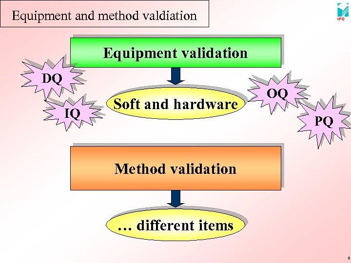 Equipment and method valdiation Equipment validation DQ IQ Soft and hardware OQ PQ Method