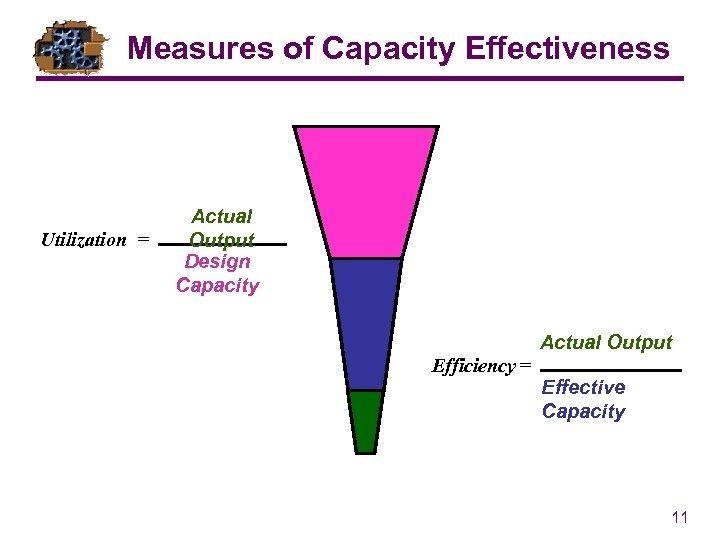 Measures of Capacity Effectiveness Utilization = Actual Output Design Capacity Actual Output Efficiency =