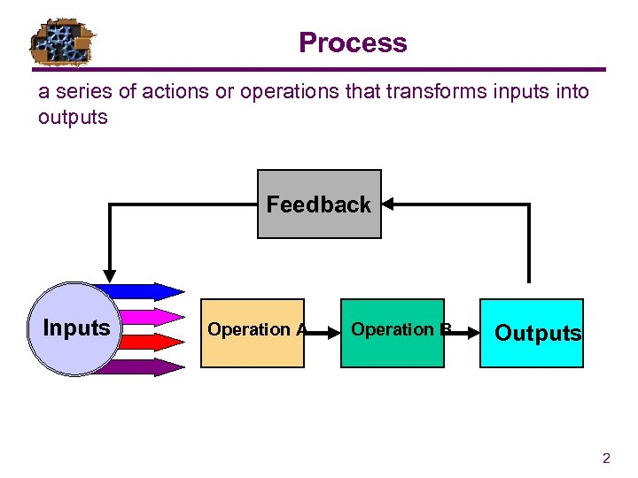 Process a series of actions or operations that transforms inputs into outputs Feedback Inputs