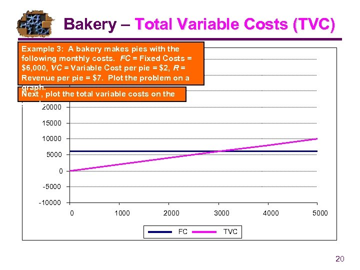 Bakery – Total Variable Costs (TVC) Example 3: A bakery makes pies with the