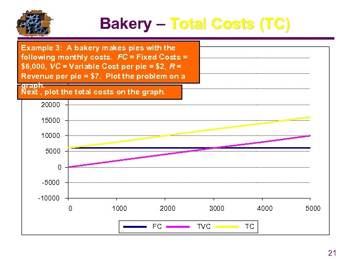 Bakery – Total Costs (TC) Example 3: A bakery makes pies with the following