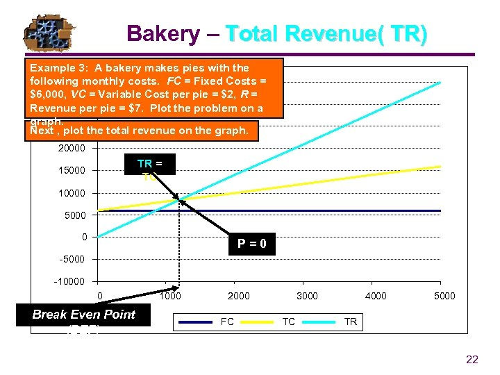 Bakery – Total Revenue( TR) Example 3: A bakery makes pies with the following