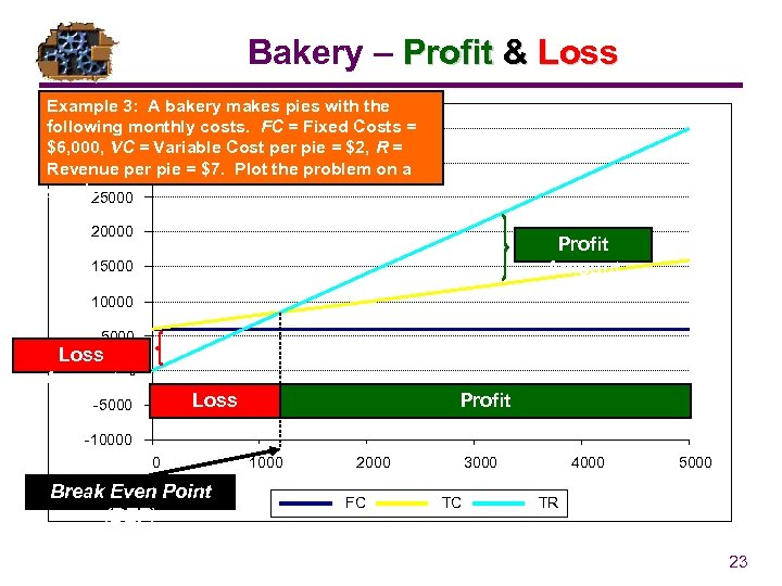 Bakery – Profit & Loss Example 3: A bakery makes pies with the following
