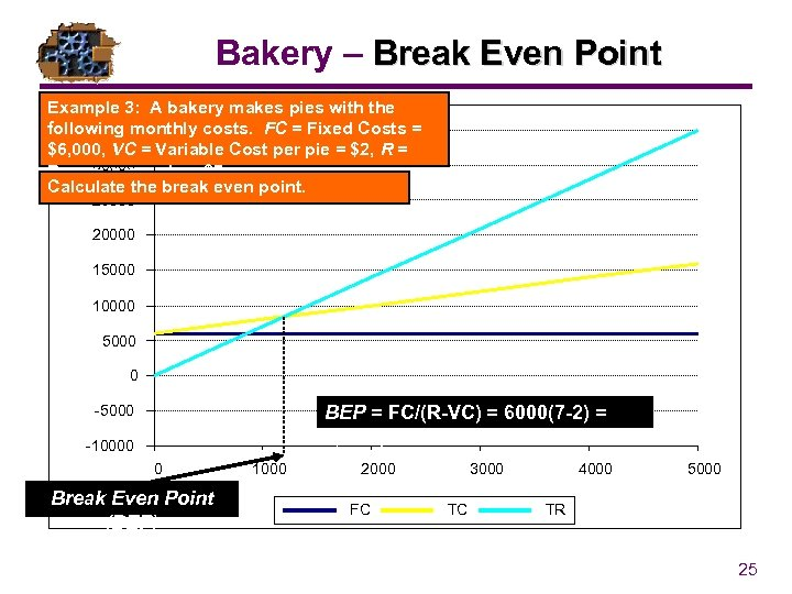 Bakery – Break Even Point Example 3: A bakery makes pies with the following