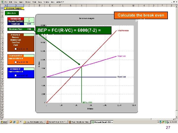 Calculate the break even point. BEP = FC/(R-VC) = 6000(7 -2) = 1, 200