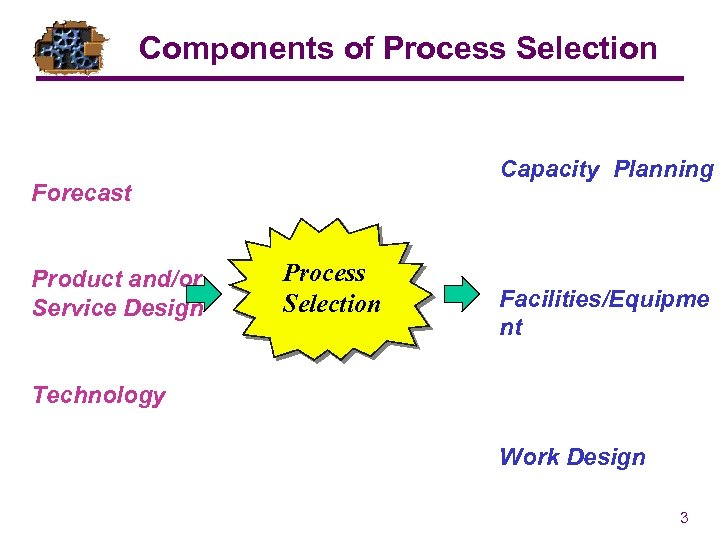 Components of Process Selection Capacity Planning Forecast Product and/or Service Design Process Selection Facilities/Equipme