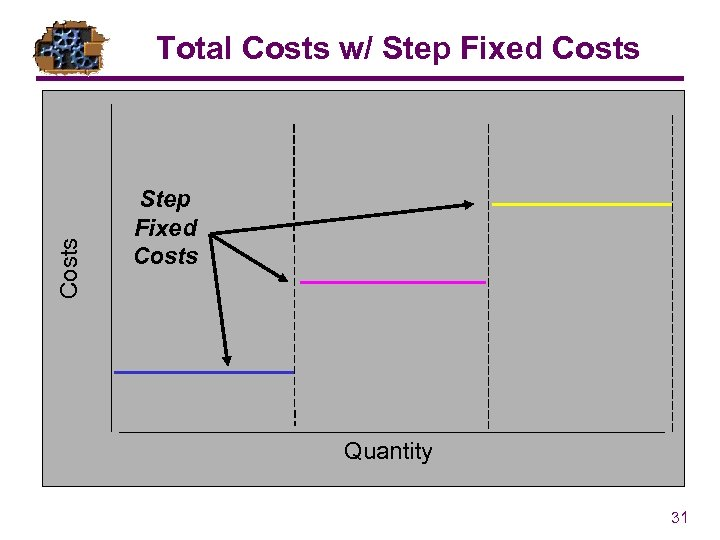 Costs Total Costs w/ Step Fixed Costs Quantity 31