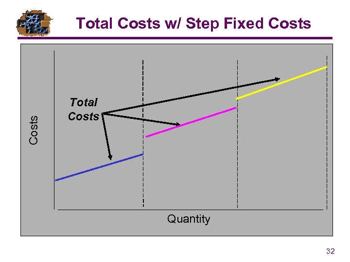 Costs Total Costs w/ Step Fixed Costs Total Costs Quantity 32
