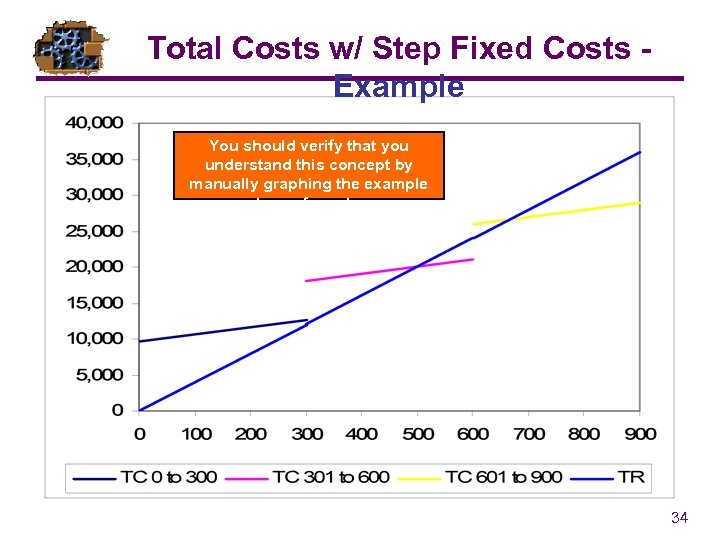 Total Costs w/ Step Fixed Costs Example You should verify that you understand this