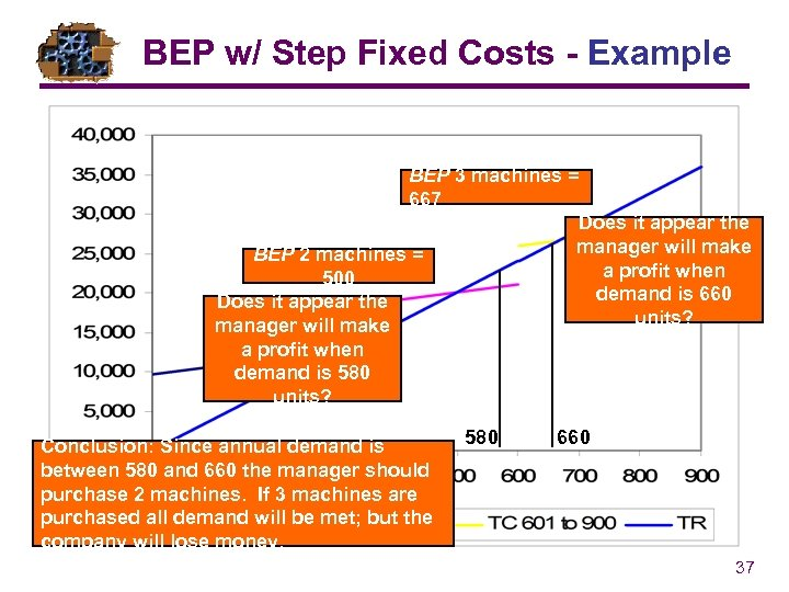 BEP w/ Step Fixed Costs - Example BEP 3 machines = 667 Does it