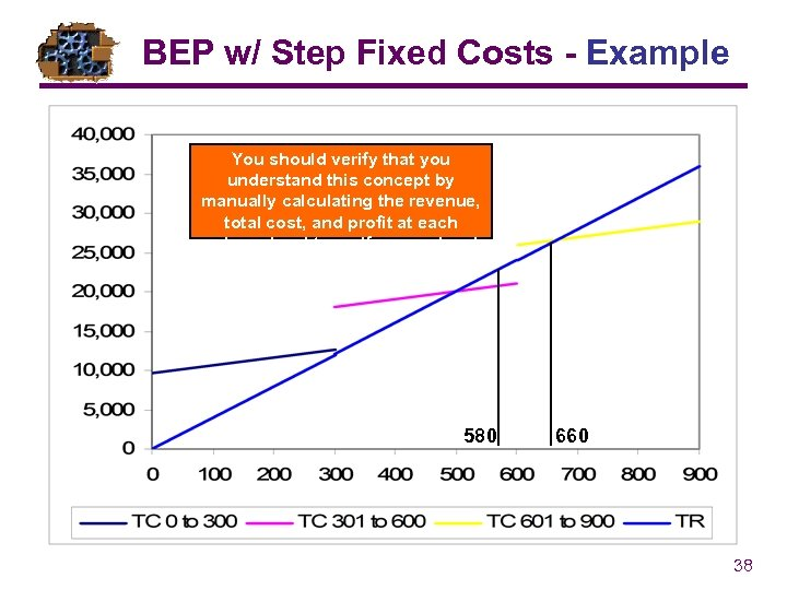 BEP w/ Step Fixed Costs - Example You should verify that you understand this