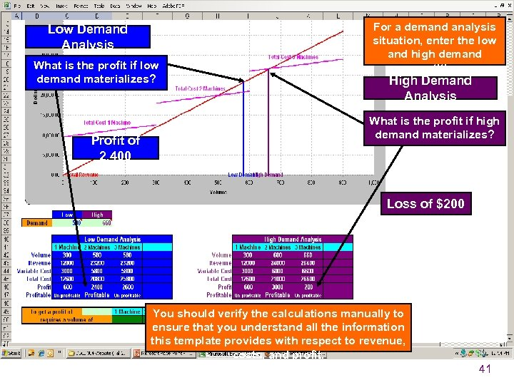 Low Demand Analysis What is the profit if low demand materializes? Profit of 2,