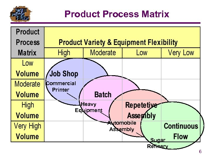 Product Process Matrix Commercial Printer Heavy Equipment Automobile Assembly Sugar Refinery 6
