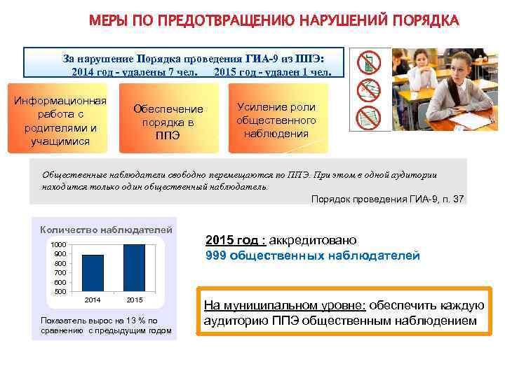 МЕРЫ ПО ПРЕДОТВРАЩЕНИЮ НАРУШЕНИЙ ПОРЯДКА За нарушение Порядка проведения ГИА-9 из ППЭ: 2014 год