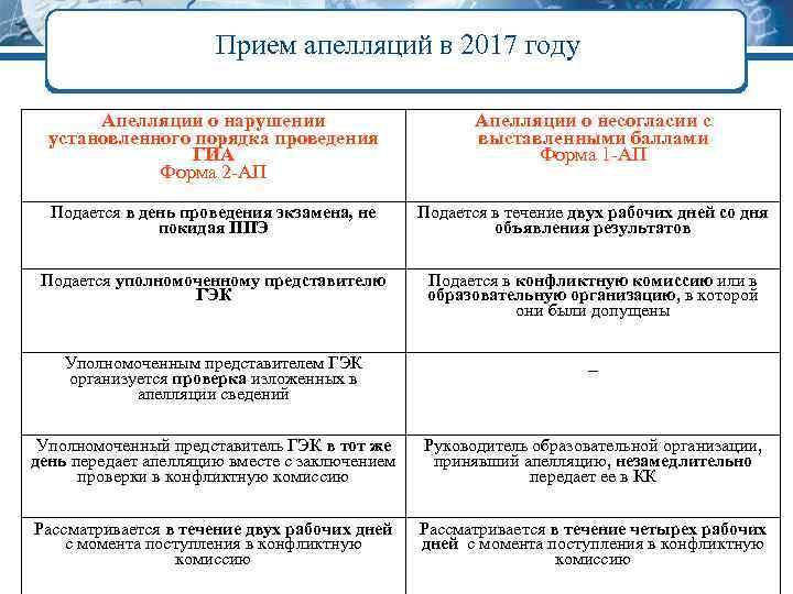 Прием апелляций в 2017 году Апелляции о нарушении установленного порядка проведения ГИА Форма 2