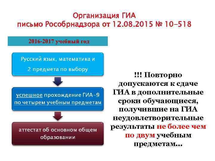 Организация ГИА письмо Рособрнадзора от 12. 08. 2015 № 10 -518 2016 -2017 учебный