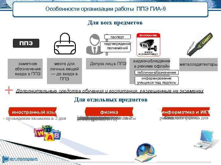 Особенности организации работы ППЭ ГИА-9 Для всех предметов паспорт ППЭ заметное обозначение входа в
