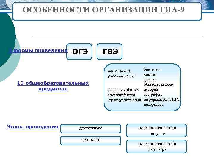ОСОБЕННОСТИ ОРГАНИЗАЦИИ ГИА-9 2 формы проведения ОГЭ ГВЭ биология химия физика обществознание английский язык