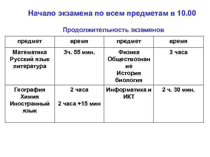 Начало экзамена по всем предметам в 10. 00 Продолжительность экзаменов предмет время Математика Русский