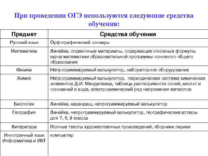 При проведении ОГЭ используются следующие средства обучения: Предмет Средства обучения Русский язык Орфографический словарь