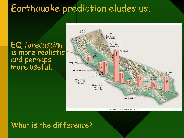 Earthquake prediction eludes us. EQ forecasting is more realistic and perhaps more useful. What