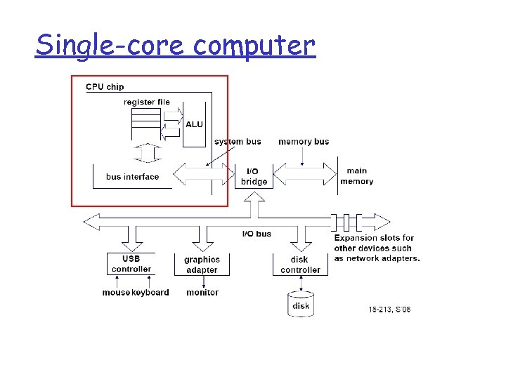 Single-core computer