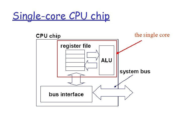 Single-core CPU chip the single core