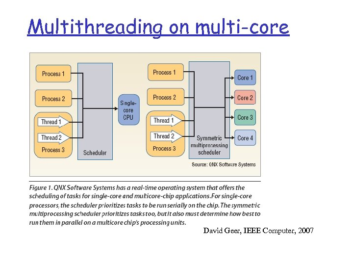 Multithreading on multi-core David Geer, IEEE Computer, 2007