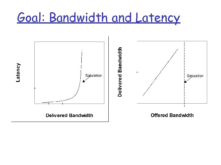 Goal: Bandwidth and Latency