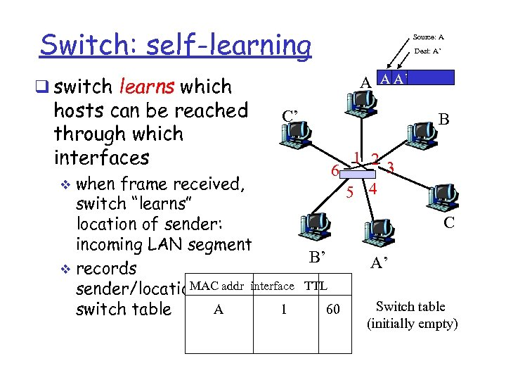 Switch: self-learning Source: A Dest: A' q switch learns which hosts can be reached